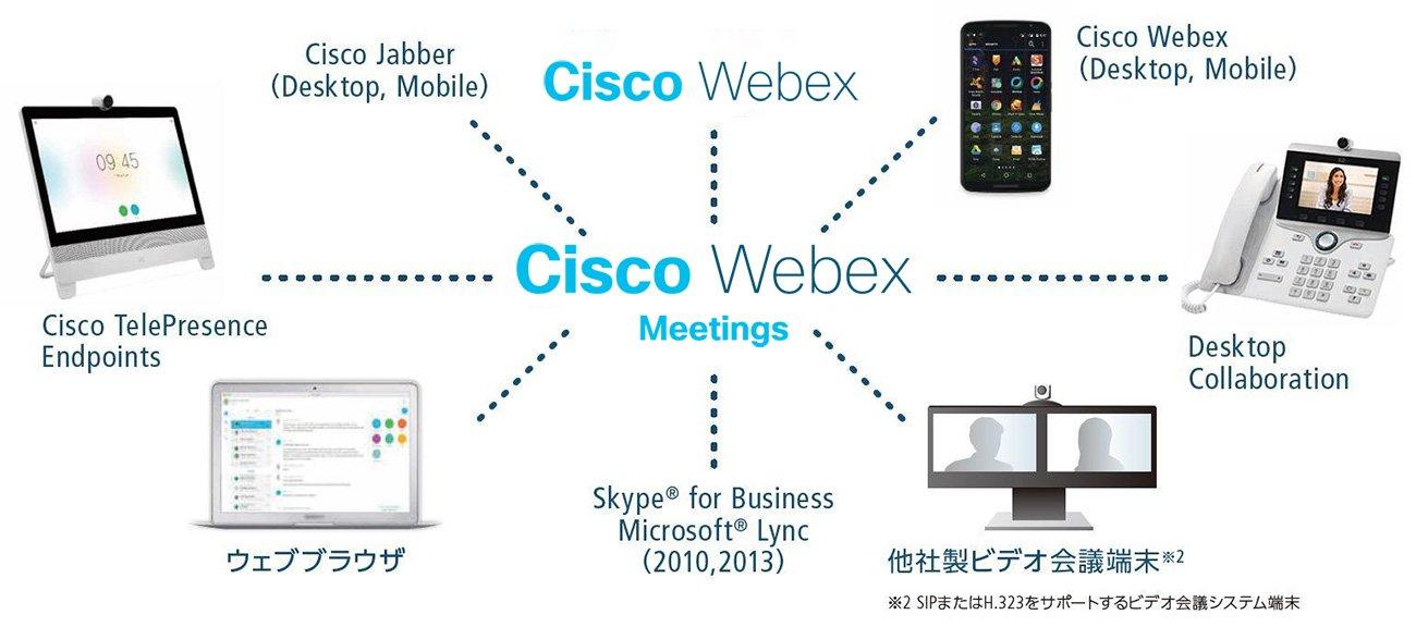 Cisco コラボレーションクラウドサービス|ネットワーク